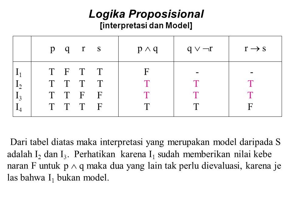 Logika Proposisional [interpretasi dan Model]
